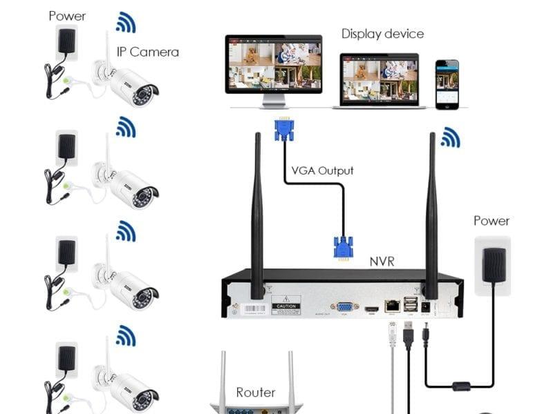 Wifi Security Cameras